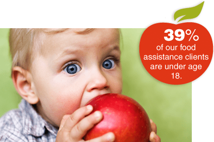 39% of food assistance clients are under 18